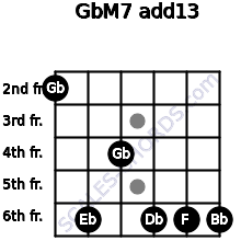 GbM7(add13) for guitar on frets 2, 6, 4, 6, 6, 6