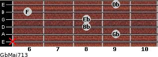GbMaj7/13 for guitar on frets x, 9, 8, 8, 6, 9
