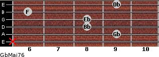 GbMaj7/6 for guitar on frets x, 9, 8, 8, 6, 9