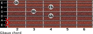 Gbaug for guitar on frets x, x, 4, 3, 4, 2