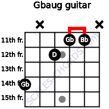 Gbaug for guitar on frets 14, x, 12, 11, 11, x