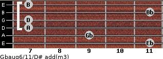 Gbaug6/11/D# add(m3) guitar chord