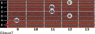 Gbaug7 for guitar on frets x, 9, 12, 11, 11, 12