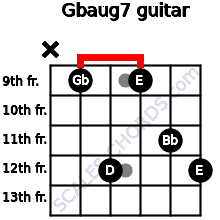Gbaug7 for guitar on frets x, 9, 12, 9, 11, 12