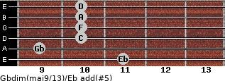Gbdim(maj9/13)/Eb add(#5) guitar chord