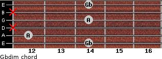 Gbdim for guitar on frets 14, 12, x, 14, x, 14