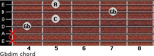Gbdim for guitar on frets x, x, 4, 5, 7, 5
