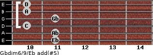 Gbdim6/9/Eb add(#5) guitar chord