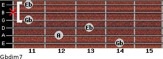Gbdim7 for guitar on frets 14, 12, 13, 11, x, 11