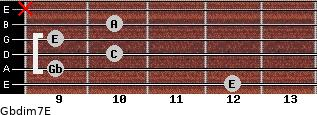 Gbdim7/E for guitar on frets 12, 9, 10, 9, 10, x