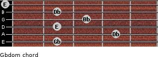 Gbdom for guitar on frets 2, 4, 2, 3, 2, 0