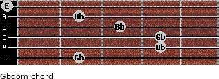 Gbdom for guitar on frets 2, 4, 4, 3, 2, 0
