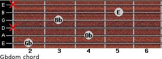 Gbdom for guitar on frets 2, 4, x, 3, 5, x