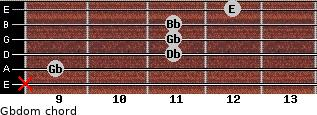Gbdom for guitar on frets x, 9, 11, 11, 11, 12