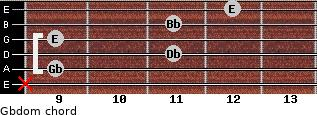 Gbdom for guitar on frets x, 9, 11, 9, 11, 12