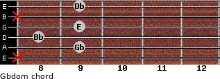 Gbdom for guitar on frets x, 9, 8, 9, x, 9