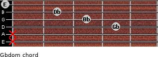 Gbdom for guitar on frets x, x, 4, 3, 2, 0