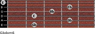 Gbdom6 for guitar on frets 2, 4, 2, 3, 4, 0
