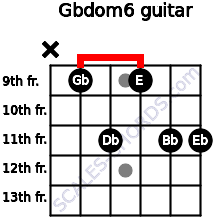 Gbdom6 for guitar on frets x, 9, 11, 9, 11, 11