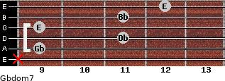 Gbdom7 for guitar on frets x, 9, 11, 9, 11, 12