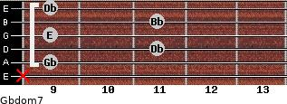 Gbdom7 for guitar on frets x, 9, 11, 9, 11, 9