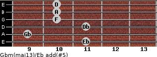 Gbm(maj13)/Eb add(#5) guitar chord