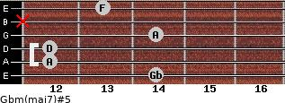Gbm(maj7)#5 for guitar on frets 14, 12, 12, 14, x, 13