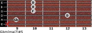 Gbm(maj7)#5 for guitar on frets x, 9, 12, 10, 10, 10