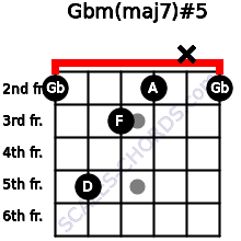 Gbm(maj7)#5 for guitar on frets 2, 5, 3, 2, x, 2