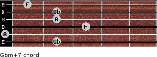 Gbm(+7) for guitar on frets 2, 0, 3, 2, 2, 1