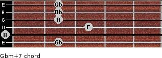 Gbm(+7) for guitar on frets 2, 0, 3, 2, 2, 2