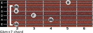 Gbm(+7) for guitar on frets 2, 4, 3, 2, 2, 5