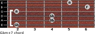 Gbm(+7) for guitar on frets 2, 4, 4, 2, 6, 5