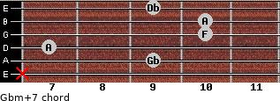 Gbm(+7) for guitar on frets x, 9, 7, 10, 10, 9
