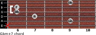 Gbm(+7) for guitar on frets x, 9, 7, 6, 6, 9