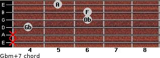 Gbm(+7) for guitar on frets x, x, 4, 6, 6, 5