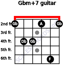 Gbm(+7) for guitar on frets 2, 4, 4, 2, 6, 2