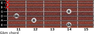 Gbm for guitar on frets 14, 12, 11, 14, x, x