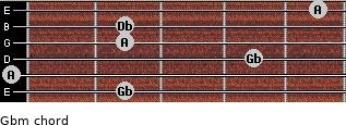 Gbm for guitar on frets 2, 0, 4, 2, 2, 5