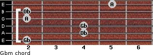 Gbm for guitar on frets 2, 4, 4, 2, 2, 5