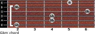 Gbm for guitar on frets 2, 4, 4, 6, 2, 5