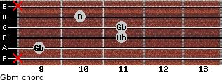 Gbm for guitar on frets x, 9, 11, 11, 10, x