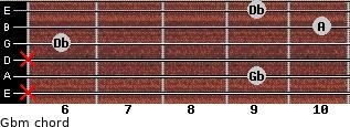 Gbm for guitar on frets x, 9, x, 6, 10, 9