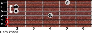 Gbm for guitar on frets x, x, 4, 2, 2, 5