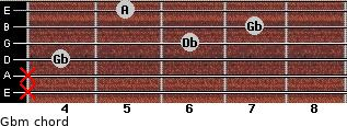 Gbm for guitar on frets x, x, 4, 6, 7, 5