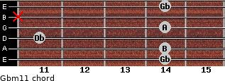 Gbm11 for guitar on frets 14, 14, 11, 14, x, 14