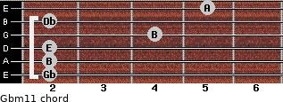 Gbm11 for guitar on frets 2, 2, 2, 4, 2, 5