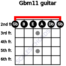 Gbm11 for guitar on frets 2, 2, 2, 2, 2, 2