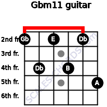 Gbm11 for guitar on frets 2, 4, 2, 4, 2, 5