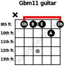 Gbm11 for guitar on frets x, 9, 9, 9, 10, 9